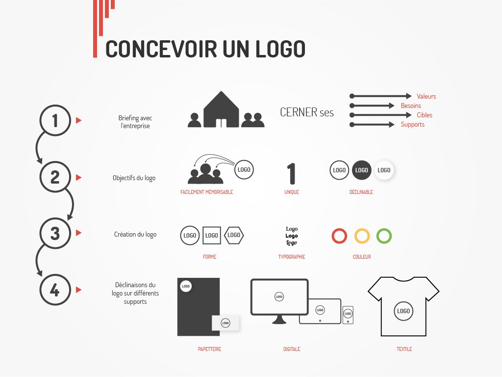 creation logo etapes