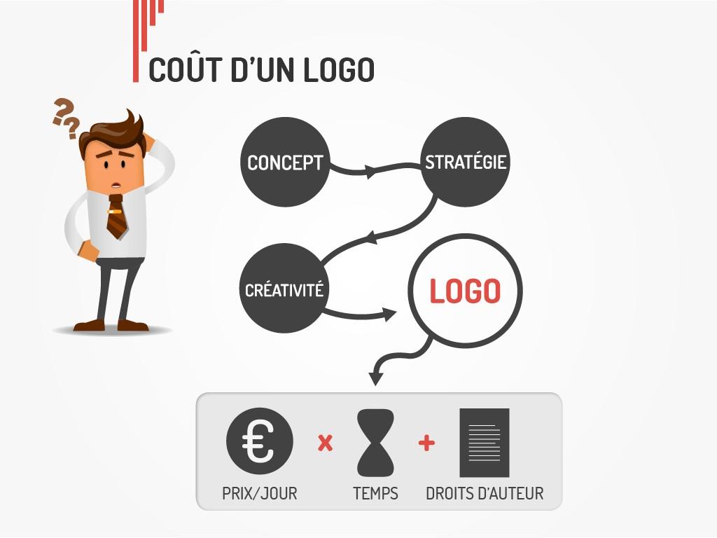 creation de logo type en vendee forme couleur charte