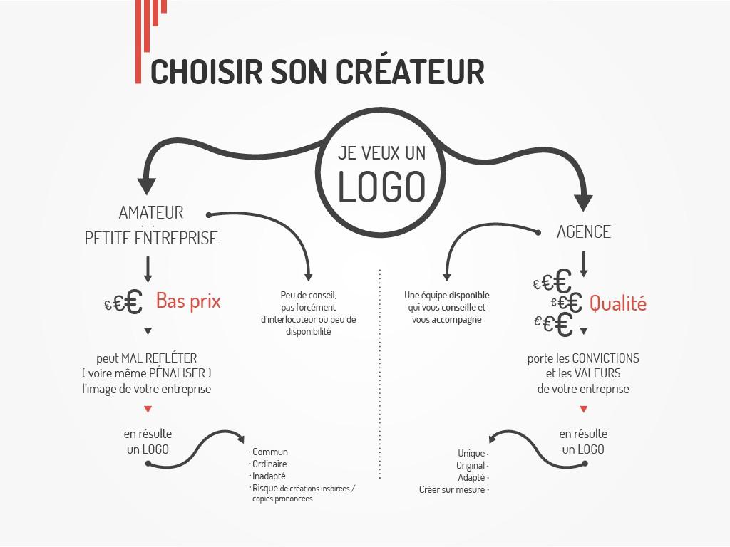 agence de communication pour votre creation de logo et charte graphique , une publicite de marque chez vendeevous